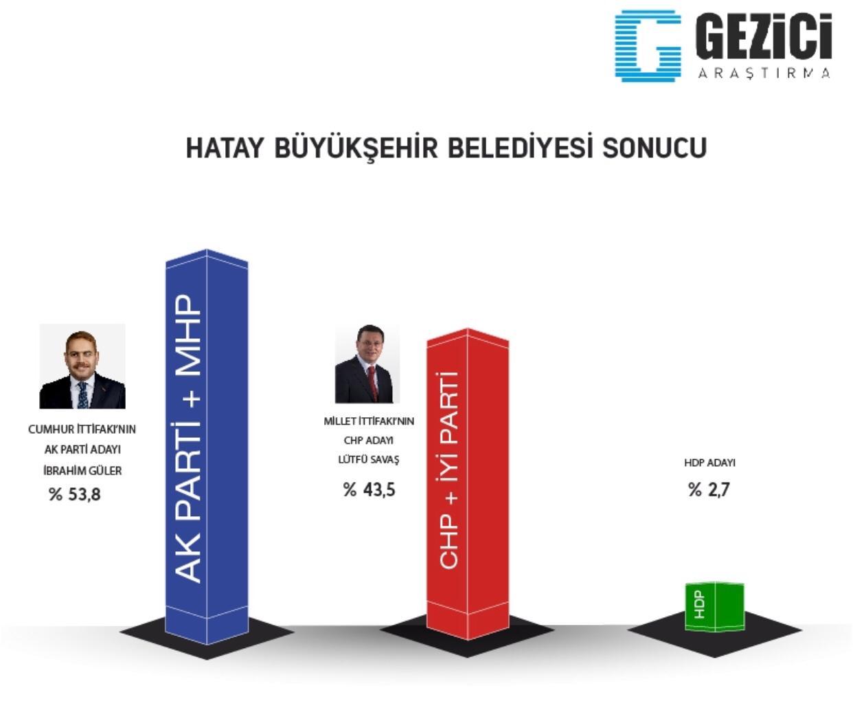 Gezici Anket : Hatay'da İbrahim Güler Önde